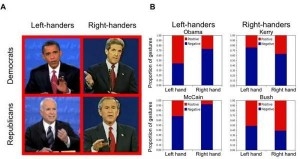 Politicians Hand Gestures Body Language