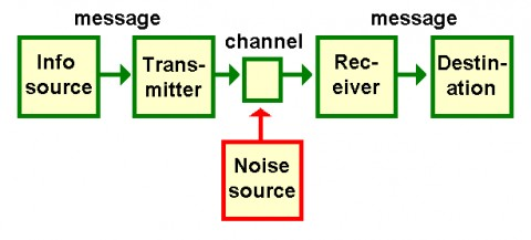 Linear Model of Communication