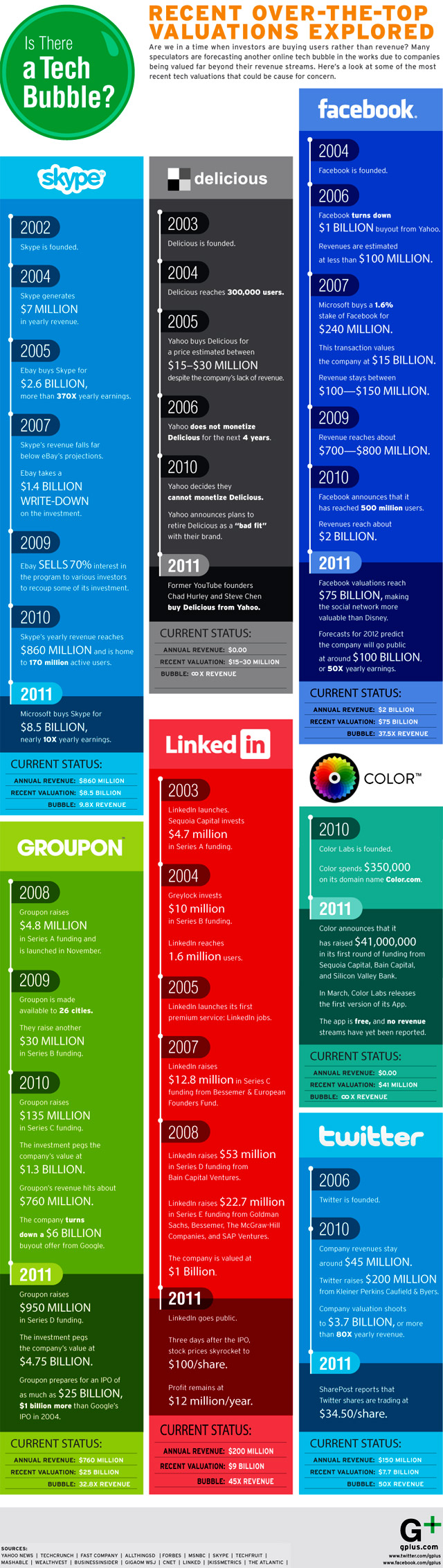 Social Media Tech Bubble Infographic