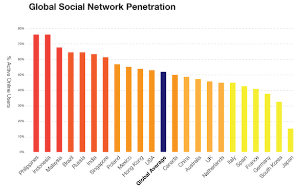 Global Social Network Use Infographic