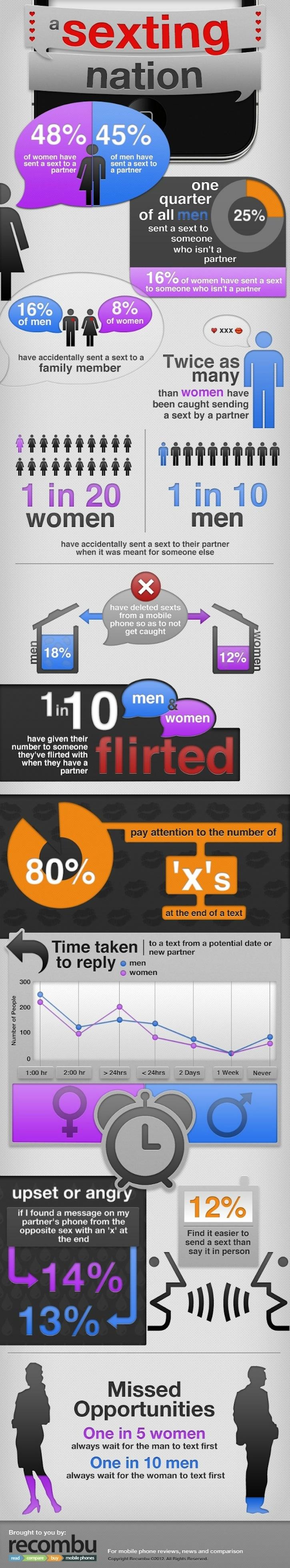 Sexting Statistics Infographic