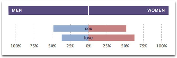 Gender differences in talking about love and sex