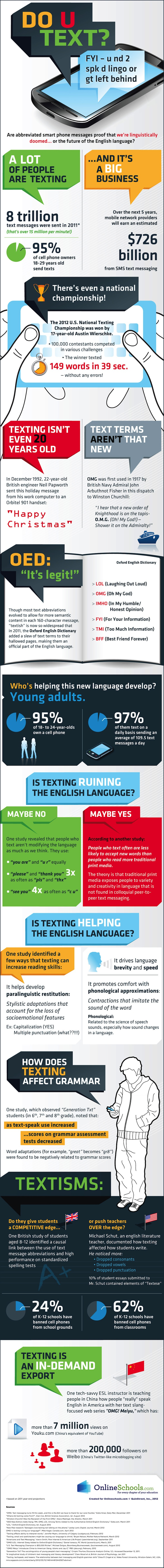 Texting and the English Language Infographic