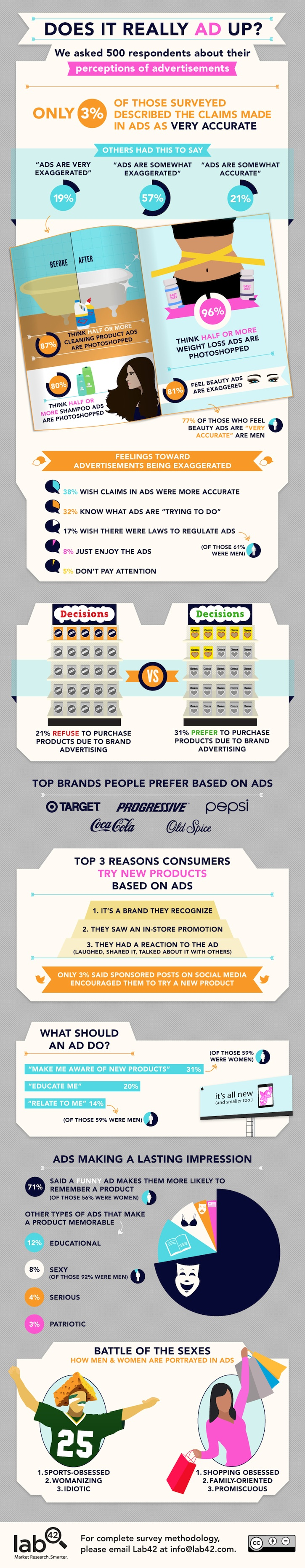 Advertising Credibility Infographic